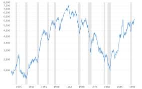 Dow Jones 100 Chart Dow Jones 100 Year Historical Chart 2017 01 05 Macrotrends