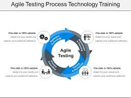 Agile Testing Process Flow Chart Agile Testing Process Technology Training Ppt Diagrams