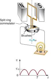 electric generators diagram. Wonderful Diagram The First Part Of The Figure Shows A Schematic Diagram Single Coil D C  Electric On Electric Generators Diagram