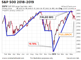 Learning Stock Charts Chris Ciovacco Blog Learning From The 1998 2002 2009
