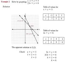 graph inequalities with step by step