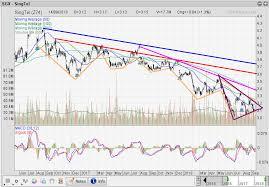 Singtel Price Chart Singtel Technical Analysis Z74