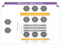Mod Capability Sponsor Organisation Chart Enabling Speedy Decision With Data Analytics Wipro