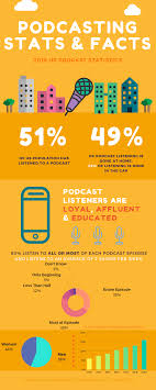 Podcast Charts Usa 2019 Podcast Stats Facts New Research From Dec 2019