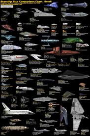 Size Comparison Of Ships From Across Every Sci Fi Universe