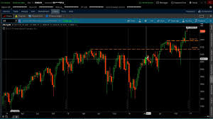 Thinkorswim Charts Download Load Shared Chart Thinkorswim Majorleaguetrading