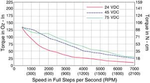 nema size enhanced torque stepper motor schneider electric double length motor p n m 2222 2 4