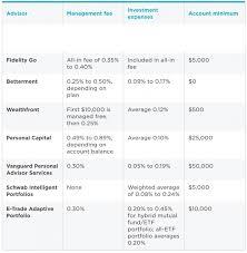 Etf Compare Chart Robo Advisor Fees Comparison Chart Financial Samurai