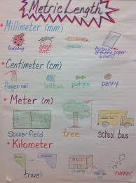 Metric Units Of Length Anchor Chart Math Measurement Math
