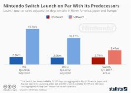Chart Nintendo Switch Rises Through The Ranks Of Its