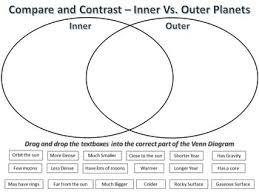 Venn Diagram Of Planets Comparison And Contrast Of Two Planets College Paper