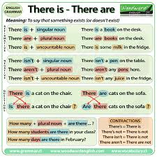 Contraction Chart Grammar There Is There Are English Grammar Rules