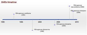Snri Comparison Chart Serotonin Norepinephrine Reuptake Inhibitor Wikipedia