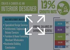 top interior design degrees graduate