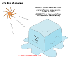 Air Conditioners How To Determine The Cooling Capacity Of