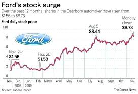 F Stock Quote Custom Ford Motor Stock Quote Yahoo Newmotorspotco