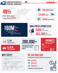 Over these years, postal life insurance has grown exponentially well. Fedex Vs Usps Vs Ups Vs Dhl Which One Should You Use