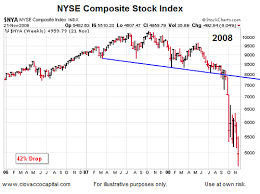 Chris Ciovacco Blog Three Important Levels For Bulls And