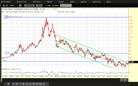 Ten Year Treasury Yield Chart 2 10 Year Treasury Yield Charts You Should Watch Investing Com