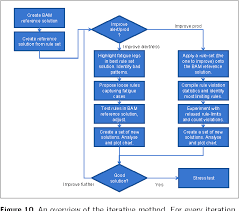 Fatigue Risk Management Chart Figure 10 From Flight Time Limitations And Fatigue Risk