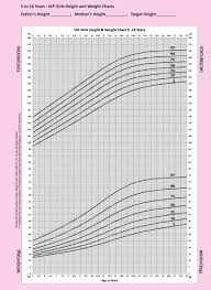 Nhs Child Weight Chart Comprehensive Weight Height For Age Chart Child World Health