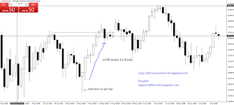 What Is Candlestick Pattern Learnforexguide Com