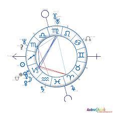Astroquick Natal Birth Chart Of Brad Pitt Astroquick Fr