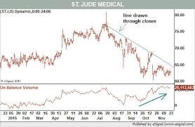 3 Medical Equipment Stocks Sporting Healthier Charts Barrons