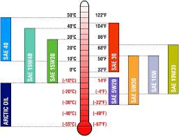 Motor Oil Viscosity Chart Introduction To Motor Oil For Atv Utv And Dirt Bike