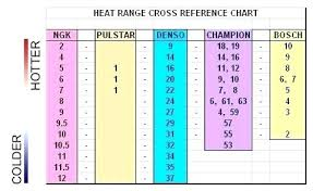 Champion Spark Plug Chart For Lawn Mowers Complete Cross Reference Chart For Champion Spark Plugs