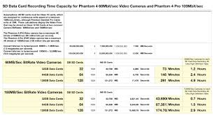 Sd Card Video Recording Time Chart How Much 4k Video Will Fit On 32gb Dji Forum