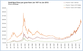 Gold Price Chart Inr Per Gram File Gold Spot Price Per Gram From Jan 1971 To Jan 2012 Svg