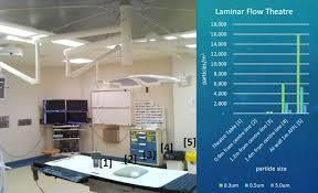 Operating Theatre Design Guidelines Operating Theatre Ventilation System Design Airepure