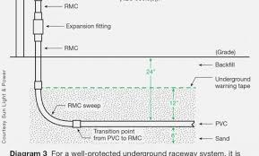 74 Correct Raceway Fill Chart