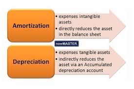 Amortization Vs Depreciation Difference And Comparison Diffen
