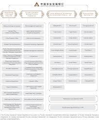 Key Bank Organizational Chart Organizational Chart