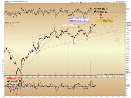 Pretzel Logic Charts Spx And Dow Update Stocks At A Critical Inflection Point