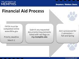 Fafsa Flow Chart Student Financial Aid Scholarships Student Session Ppt