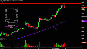 Advanced Micro Devices Amd Stock Chart Technical Analysis For 11 19 19