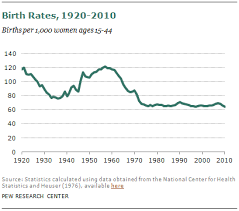 Birth Rate Chart U S Birth Rate Falls To A Record Low Decline Is Greatest