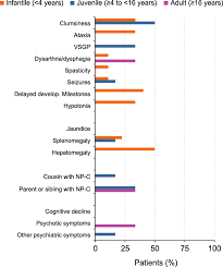 Evaluation Of Different Suspicion Indices In Identifying