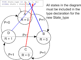 implementing a finite state machine in vhdlstate definitions in fsm diagram and vhdl