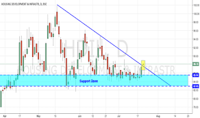 Hdil Stock Price And Chart Bse Hdil Tradingview India