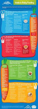 Watties Baby Food Chart Watties Guide To Baby Feeding Baby Food Recipes Homemade