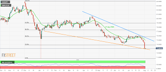 Aud Jpy Chart Aud Jpy Technical Analysis Bounces Off Medium Term Support