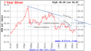 Investing Silver Chart Silver Investing Price Chart Analysis Silver Investing