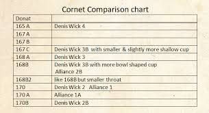 Trumpet Mouthpiece Size Chart Donat Mouthpieces Models