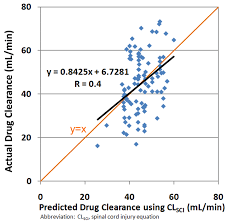 linear regression plots of actual clearance versus predicted clearance using the spinal cord injury