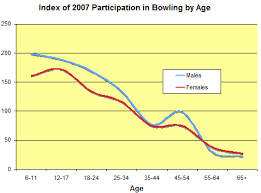 Bowling Average Chart Whats Happening To Bowling