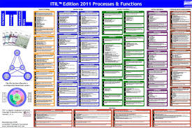 itil process free downloads references toolkits and more